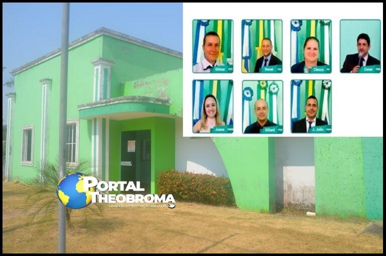 Em meio crise da pandemia, Vereadores derrubam veto do prefeito e aumentam os próprios salários em Theobroma/RO